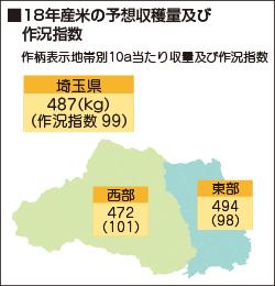 ■18年産米の予想収穫量及び作況指数