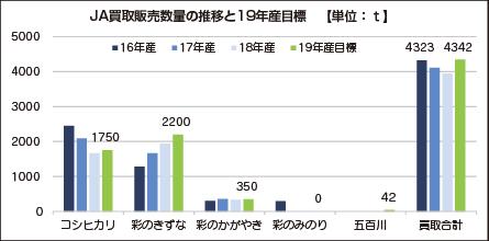JA買取販売数量の推移と19年産目標【単位:t】